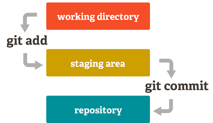 git local workflow